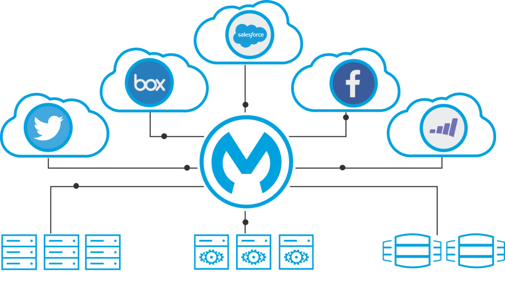MuleSoft as Middleware Solution