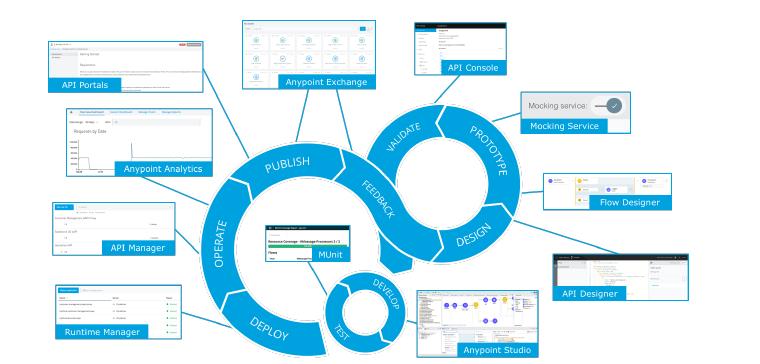 MuleSoft API lifecycle