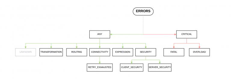 Error Hierarchy