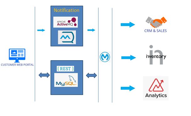 Source system send only notification and MuleSoft will pull the actual data from the source system