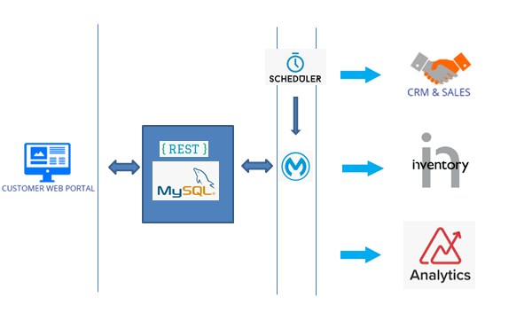 Scheduler will invoke the MuleSoft integration after certain time interval and MuleSoft will pull the actual change data from source system