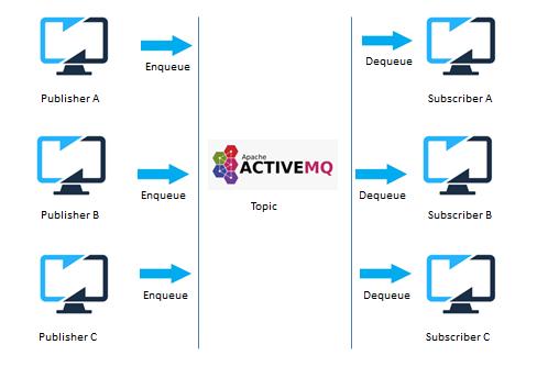 JMS Messaging Pattern